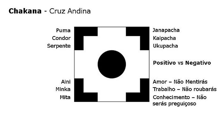 significado da cruz andina