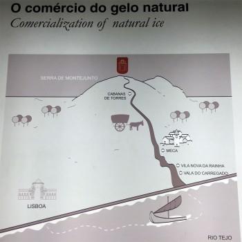 Diagrama com o antigo percurso do comercio de gelo da serra de Montejunto.